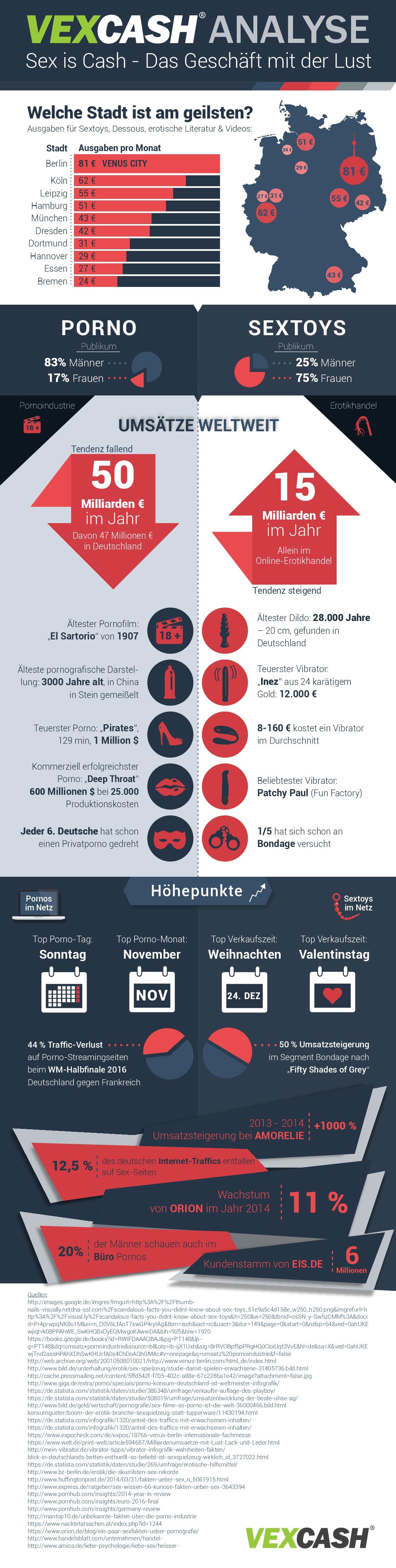 Infografik zu Sextoys und Porno, Quelle: https://www.vexcash.com/blog/sex-cash-mit-porno-und-sexspielzeug/